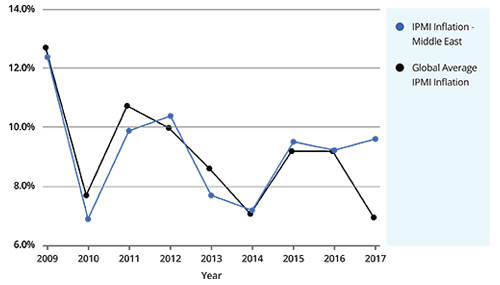 Premium-JulyAugust-2018-IPMI-Graph1