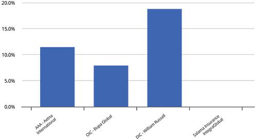 Premium-JulyAugust-2018-IPMI-Graph2