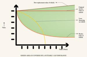 Premium-September-2021-Cover-story-GAP-Insurance-Graph